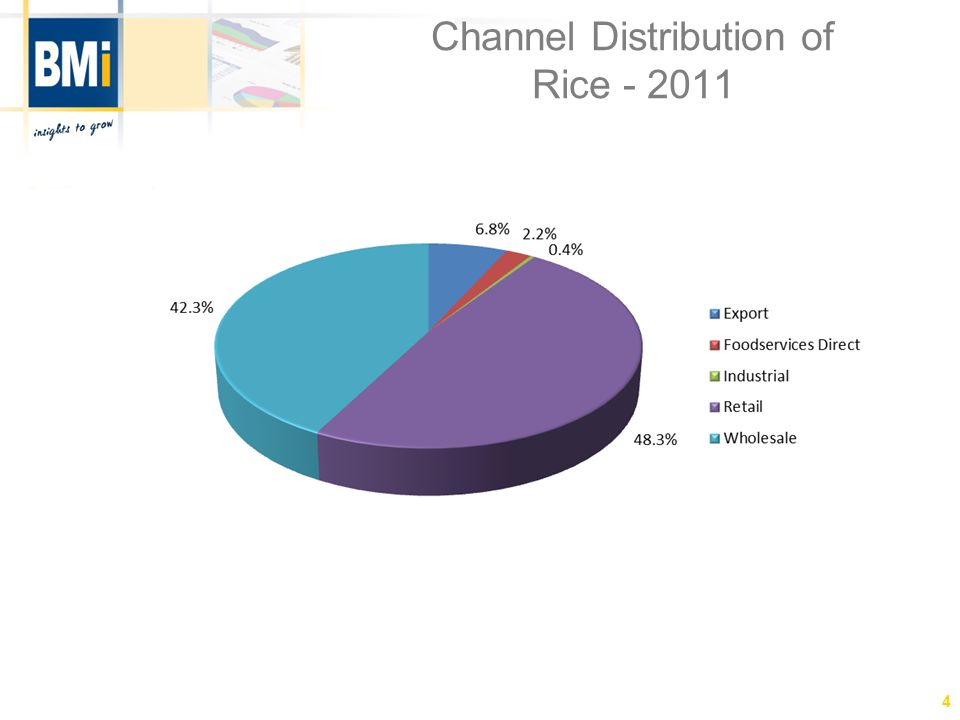Local Regional Distribution of Rice - 2011 5 Note:Excludes exports Percentages may not add up to 100.0% due to rounding