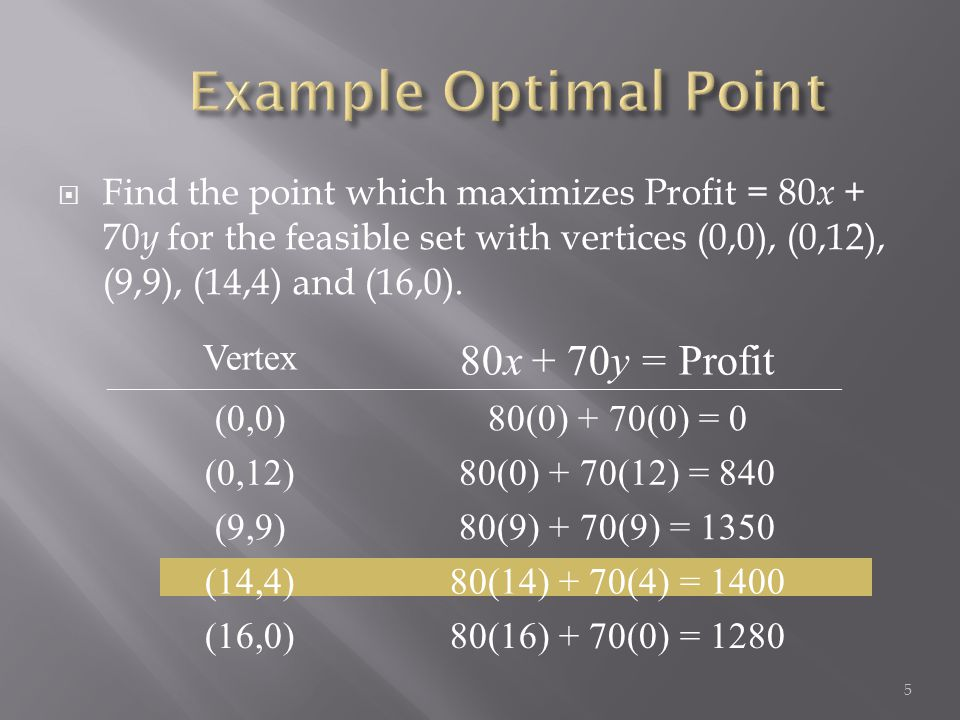  Find the point which maximizes Profit = 80 x + 70 y for the feasible set with vertices (0,0), (0,12), (9,9), (14,4) and (16,0). Vertex 80x + 70y = P
