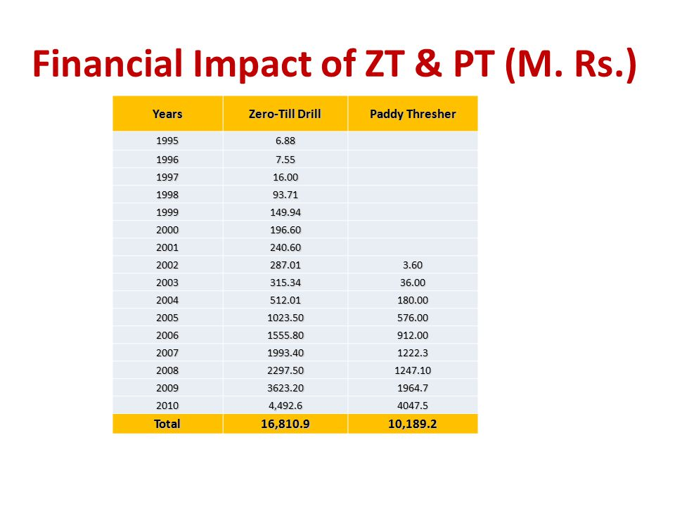 Financial Impact of ZT & PT (M. Rs.) Years Zero-Till Drill Paddy Thresher 19956.88 19967.55 199716.00 199893.71 1999149.94 2000196.60 2001240.60 20022