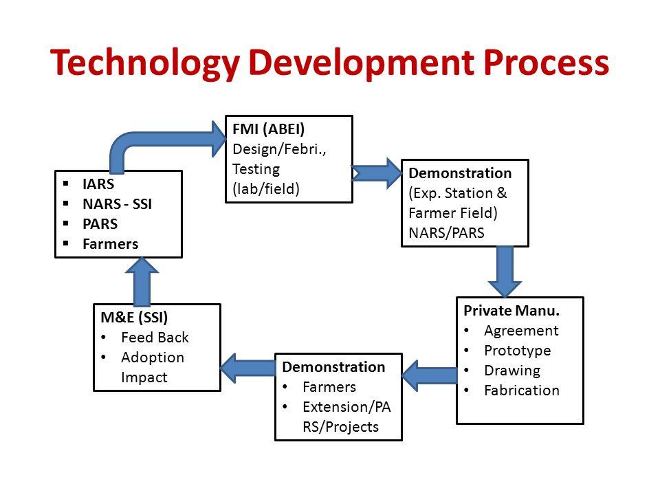 Technology Development Process  IARS  NARS - SSI  PARS  Farmers FMI (ABEI) Design/Febri., Testing (lab/field) Demonstration (Exp. Station & Farmer