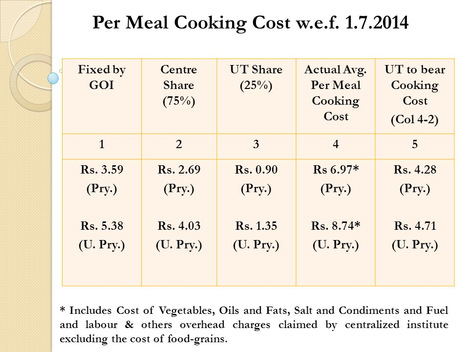 Per Meal Cooking Cost w.e.f. 1.7.2014 Fixed by GOI Centre Share (75%) UT Share (25%) Actual Avg.