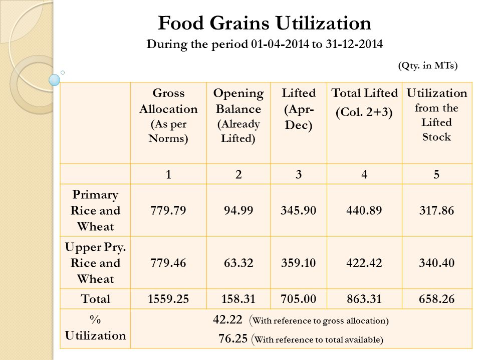 Food Grains Utilization During the period 01-04-2014 to 31-12-2014 (Qty.