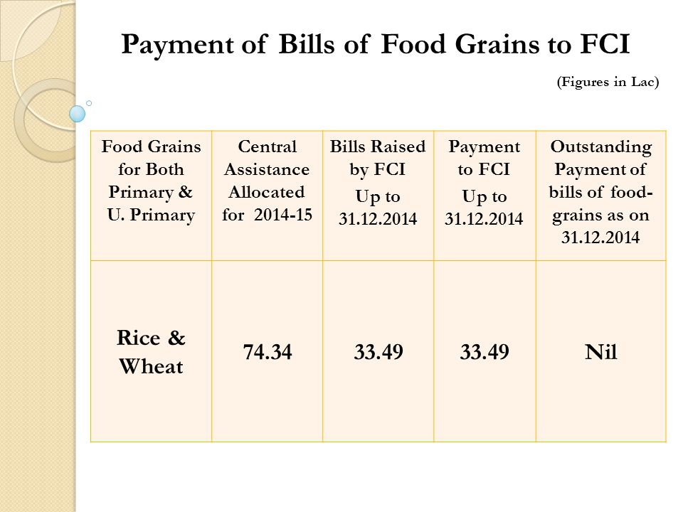 Payment of Bills of Food Grains to FCI (Figures in Lac) Food Grains for Both Primary & U.
