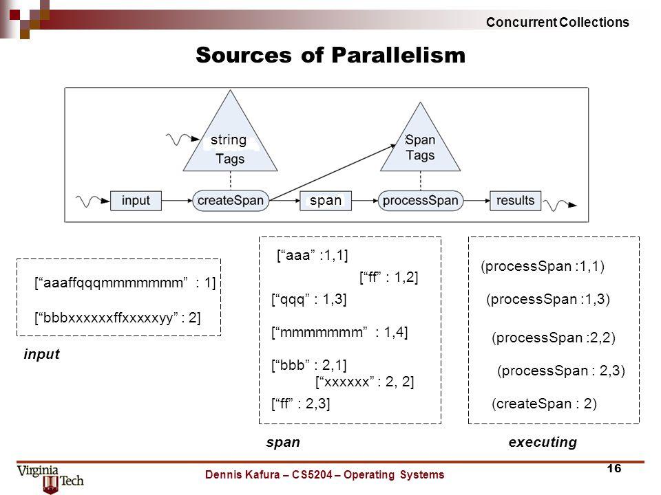 Concurrent Collections Sources of Parallelism Dennis Kafura – CS5204 – Operating Systems 16 [ aaaffqqqmmmmmmm : 1] [ bbbxxxxxxffxxxxxyy : 2] span string (processSpan :1,1) input [ aaa :1,1] [ ff : 1,2] [ qqq : 1,3] [ ff : 2,3] spanexecuting [ bbb : 2,1] [ mmmmmmm : 1,4] [ xxxxxx : 2, 2] (processSpan :1,3) (processSpan :2,2) (processSpan : 2,3) (createSpan : 2)