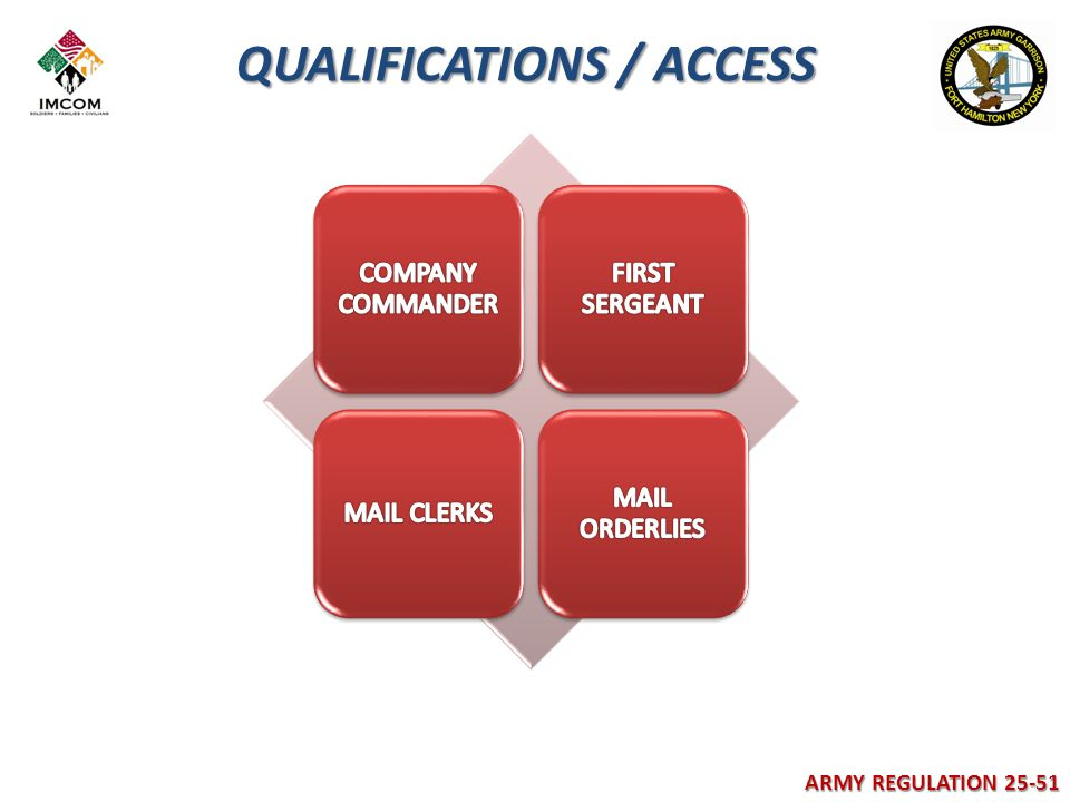 QUALIFICATIONS / ACCESS ARMY REGULATION 25-51