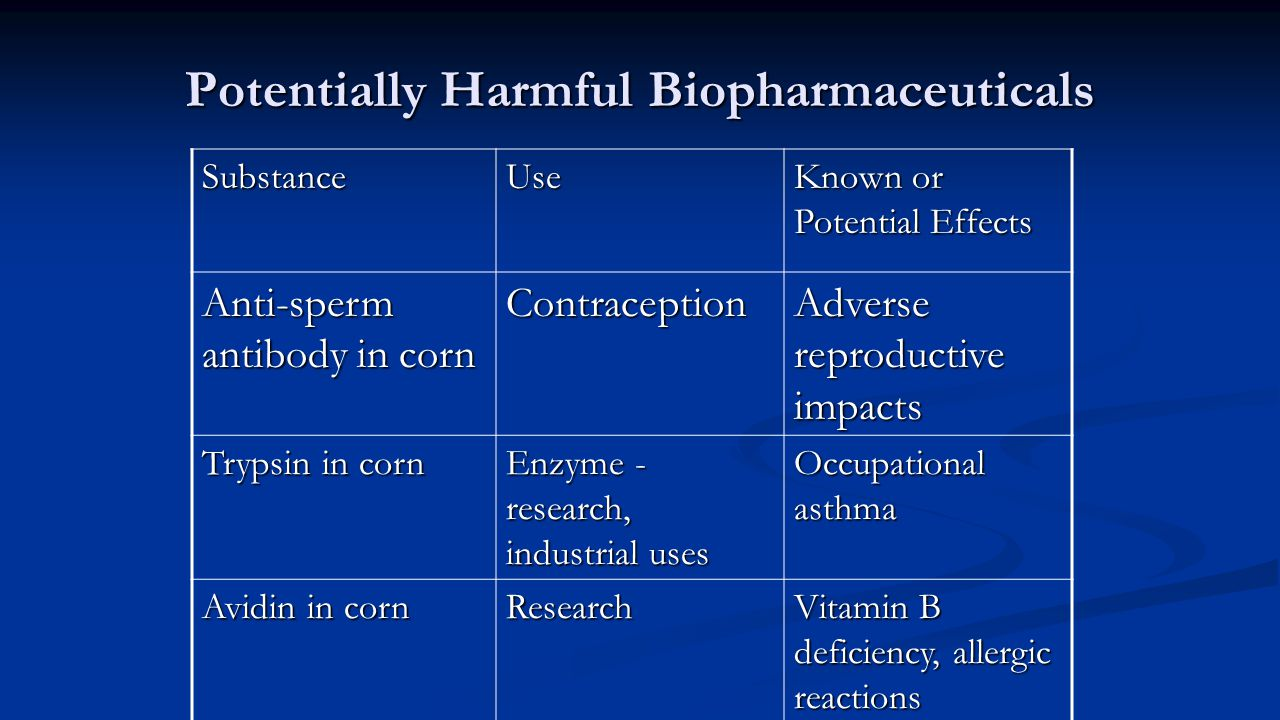 Potentially Harmful Biopharmaceuticals SubstanceUse Known or Potential Effects Anti-sperm antibody in corn Contraception Adverse reproductive impacts Trypsin in corn Enzyme - research, industrial uses Occupational asthma Avidin in corn Research Vitamin B deficiency, allergic reactions