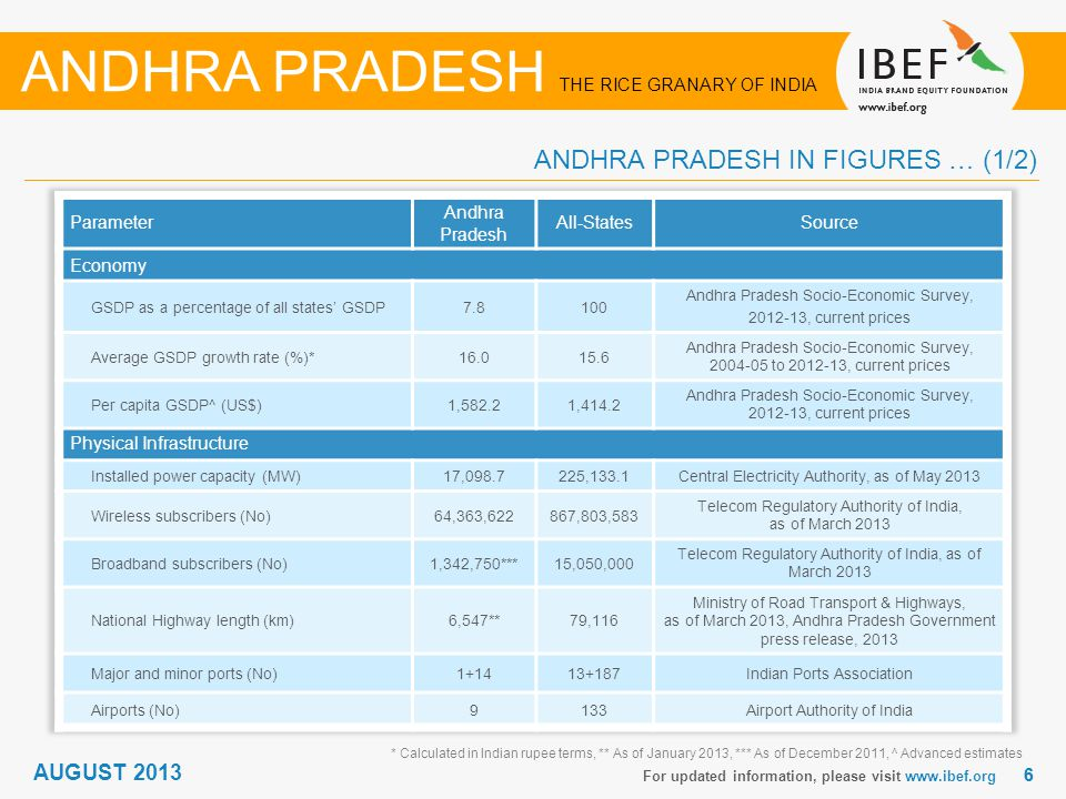 66 * Calculated in Indian rupee terms, ** As of January 2013, *** As of December 2011, ^ Advanced estimates For updated information, please visit www.ibef.org AUGUST 2013 ANDHRA PRADESH THE RICE GRANARY OF INDIA ANDHRA PRADESH IN FIGURES … (1/2)