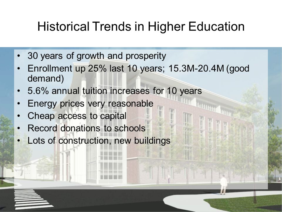 Historical Trends in Higher Education 30 years of growth and prosperity Enrollment up 25% last 10 years; 15.3M-20.4M (good demand) 5.6% annual tuition