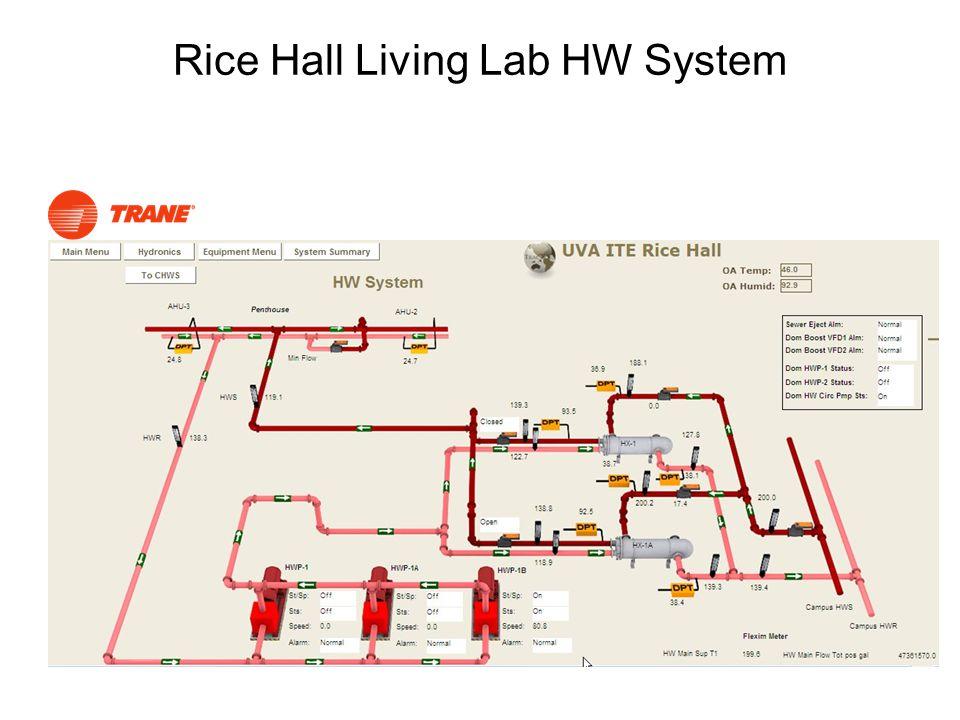 Rice Hall Living Lab HW System