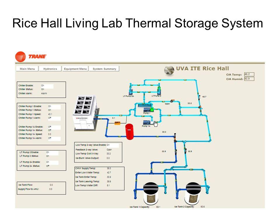 Rice Hall Living Lab Thermal Storage System