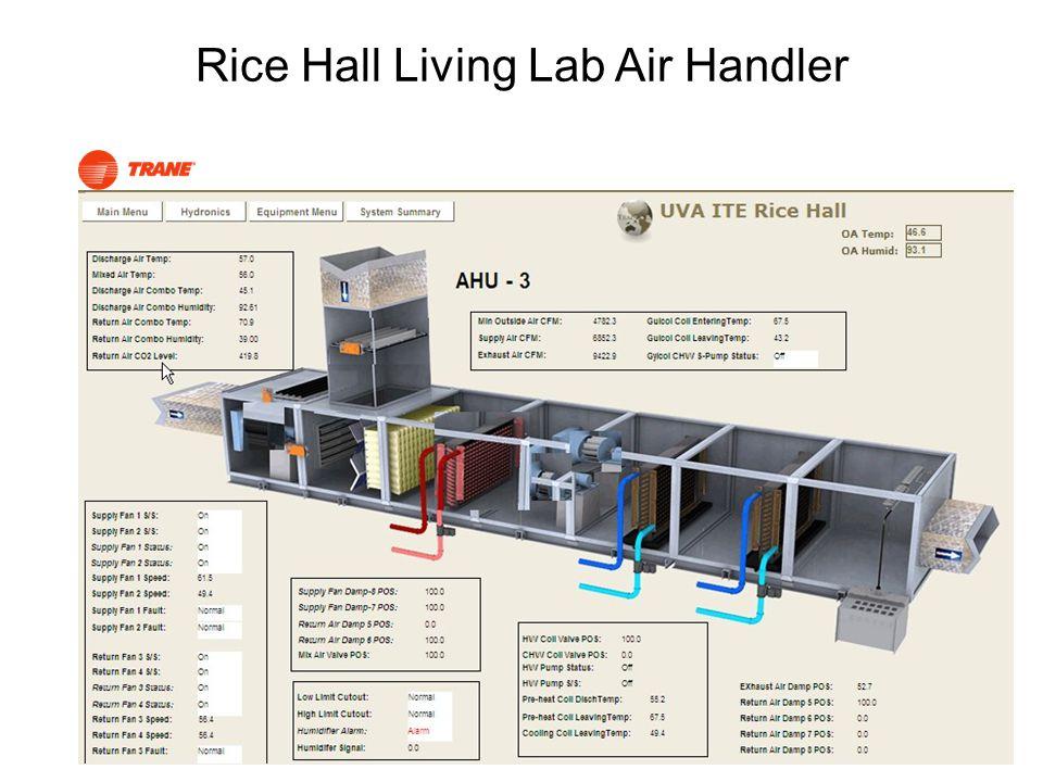 Rice Hall Living Lab Air Handler