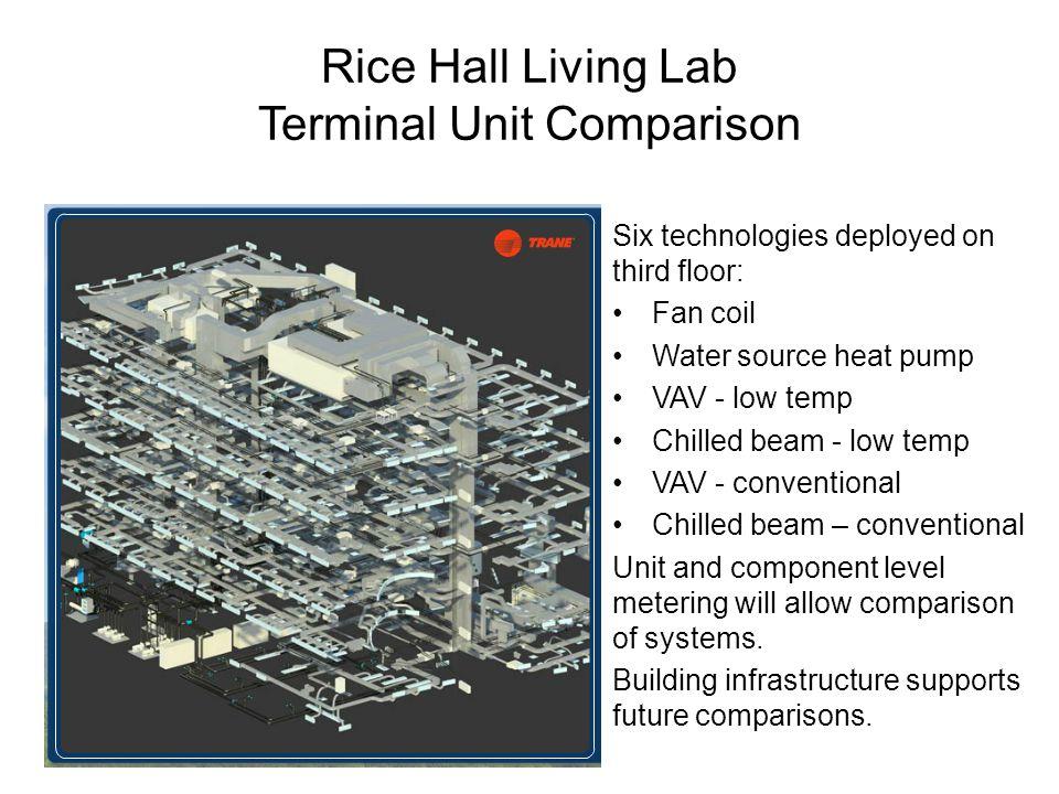 Six technologies deployed on third floor: Fan coil Water source heat pump VAV - low temp Chilled beam - low temp VAV - conventional Chilled beam – con