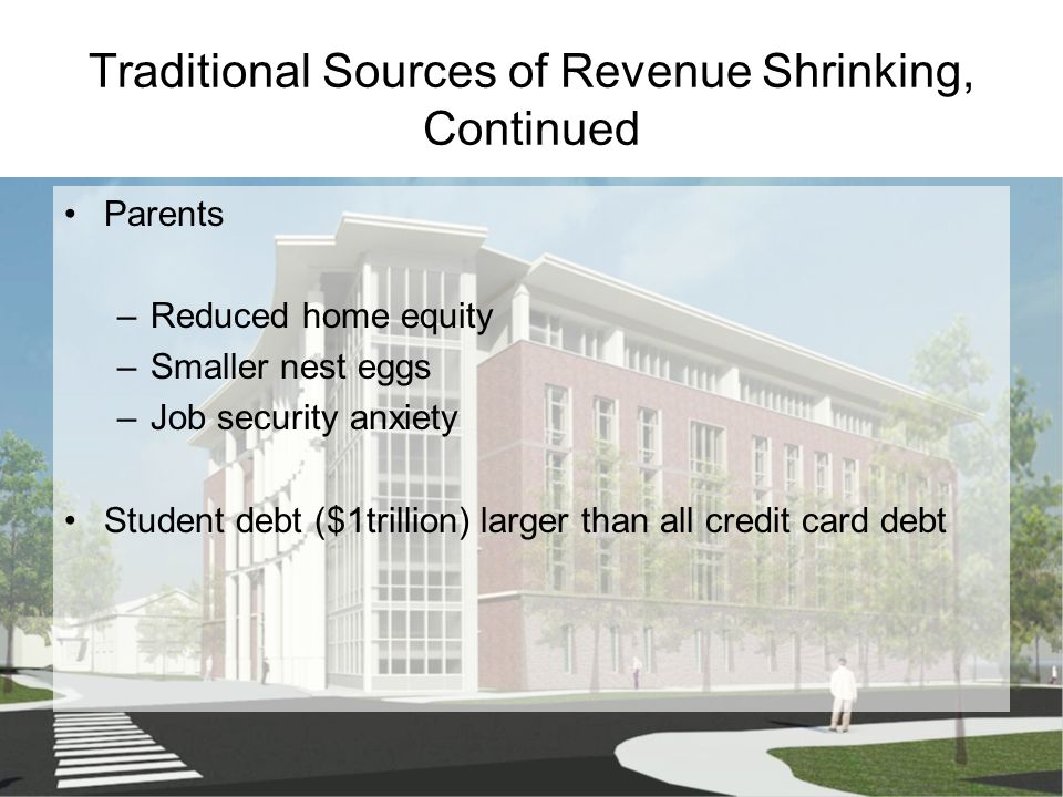 Traditional Sources of Revenue Shrinking, Continued Parents –Reduced home equity –Smaller nest eggs –Job security anxiety Student debt ($1trillion) la