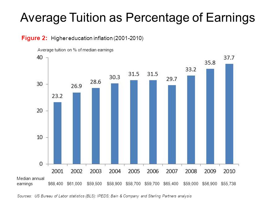 Average Tuition as Percentage of Earnings Figure 2: Higher education inflation (2001-2010) Average tuition on % of median earnings Median annual earnings $68,400 $61,000 $59,500 $58,900 $58,700 $59,700 $65,400 $59,000 $56,900 $55,738 Sources: US Bureau of Labor statistics (BLS): IPEDS; Bain & Company and Sterling Partners analysis