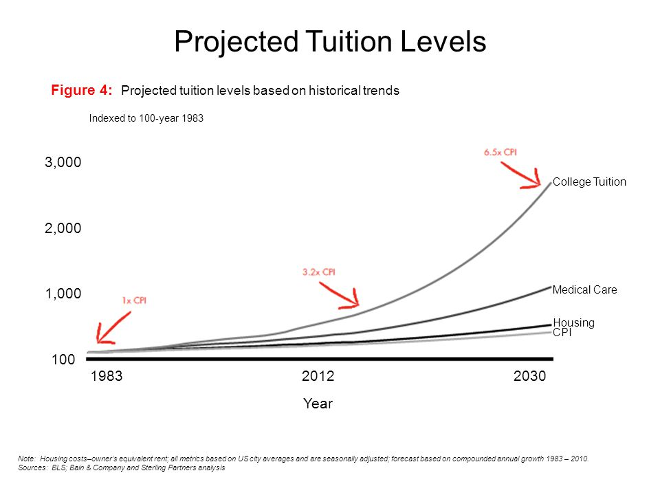 Projected Tuition Levels Figure 4: Projected tuition levels based on historical trends Indexed to 100-year 1983 Note: Housing costs–owner's equivalent