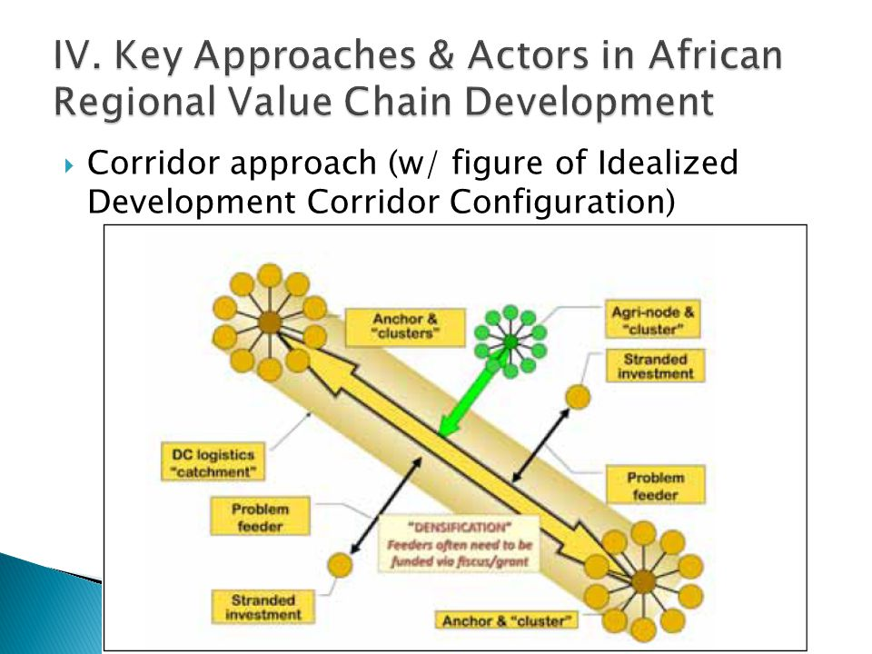  Corridor approach (w/ figure of Idealized Development Corridor Configuration)
