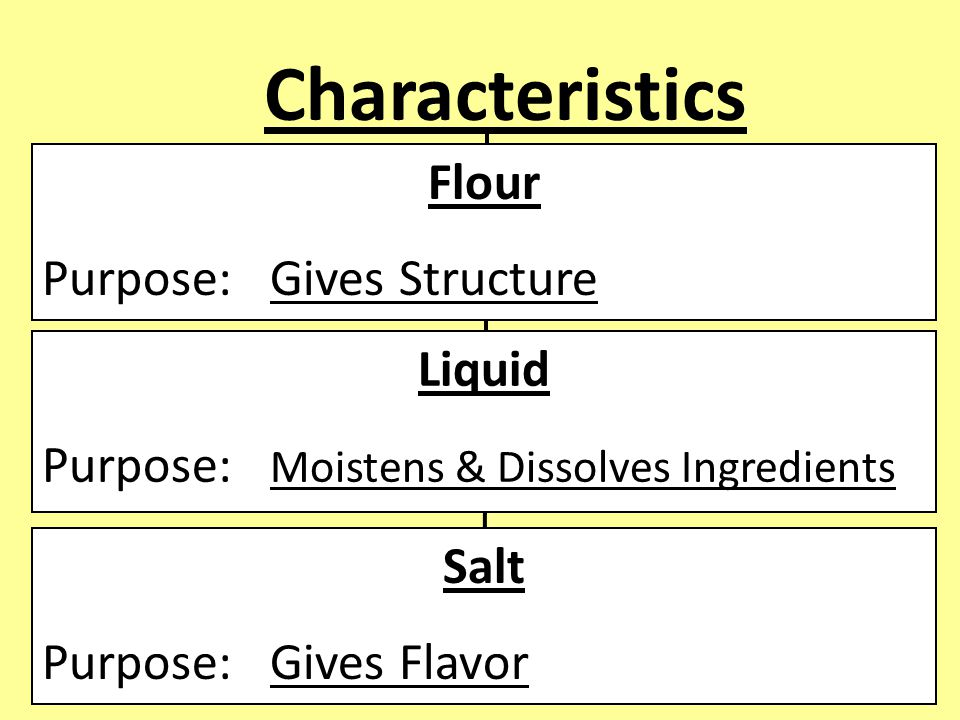 Characteristics Flour Purpose: Gives Structure Liquid Purpose: Moistens & Dissolves Ingredients Salt Purpose: Gives Flavor