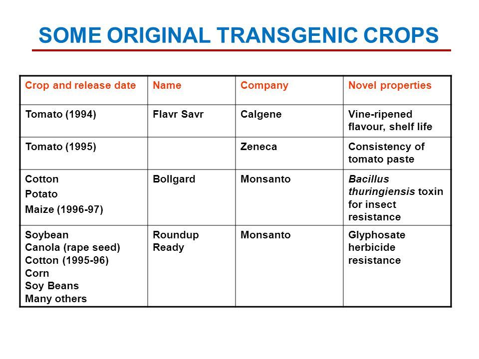 Crop and release dateNameCompanyNovel properties Tomato (1994)Flavr SavrCalgeneVine-ripened flavour, shelf life Tomato (1995)ZenecaConsistency of toma