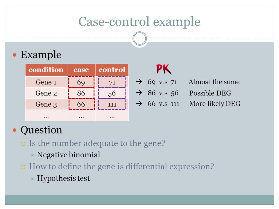 Case-control example Example Question  Is the number adequate to the gene.