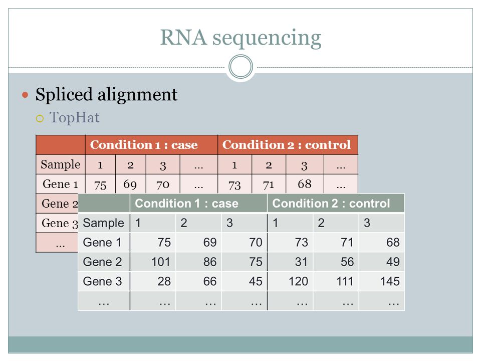 RNA sequencing Spliced alignment  TopHat  Condition 1 : caseCondition 2 : control Sample123…123… Gene 1756970…737168… Gene 21018675…315649… Gene 3286645…120111145… ………………………