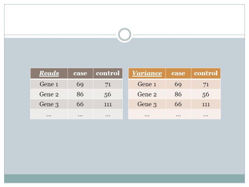 Readscasecontrol Gene 16971 Gene 28656 Gene 366111 ……… Variancecasecontrol Gene 16971 Gene 28656 Gene 366111 ………
