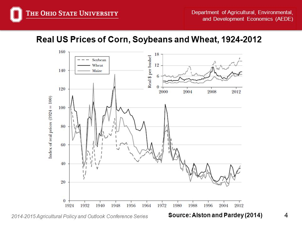 4 Department of Agricultural, Environmental, and Development Economics (AEDE) 2014-2015 Agricultural Policy and Outlook Conference Series Real US Prices of Corn, Soybeans and Wheat, 1924-2012 Source: Alston and Pardey (2014)