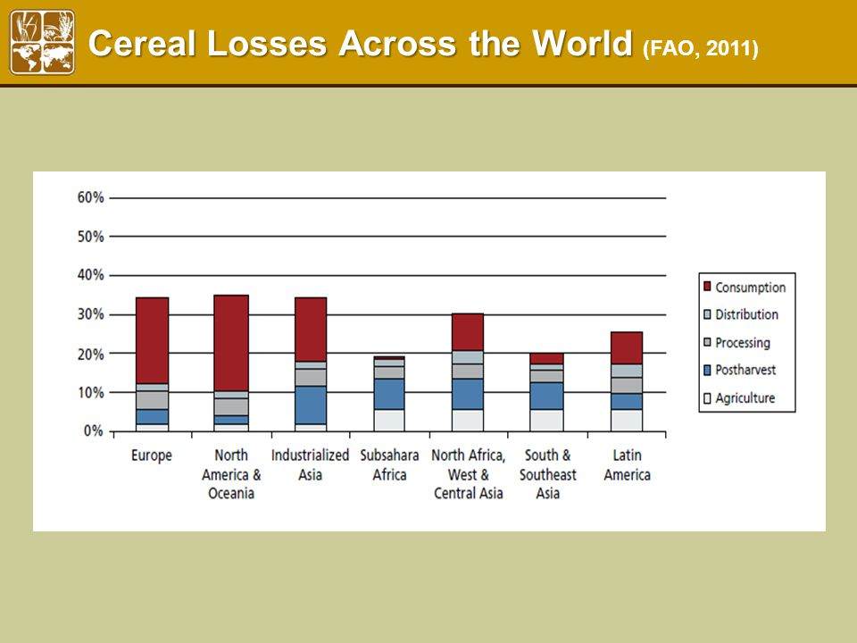 Cereal Losses Across the World Cereal Losses Across the World (FAO, 2011)