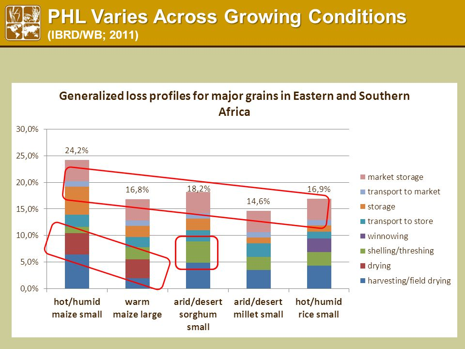 PHL Varies Across Growing Conditions PHL Varies Across Growing Conditions (IBRD/WB; 2011)