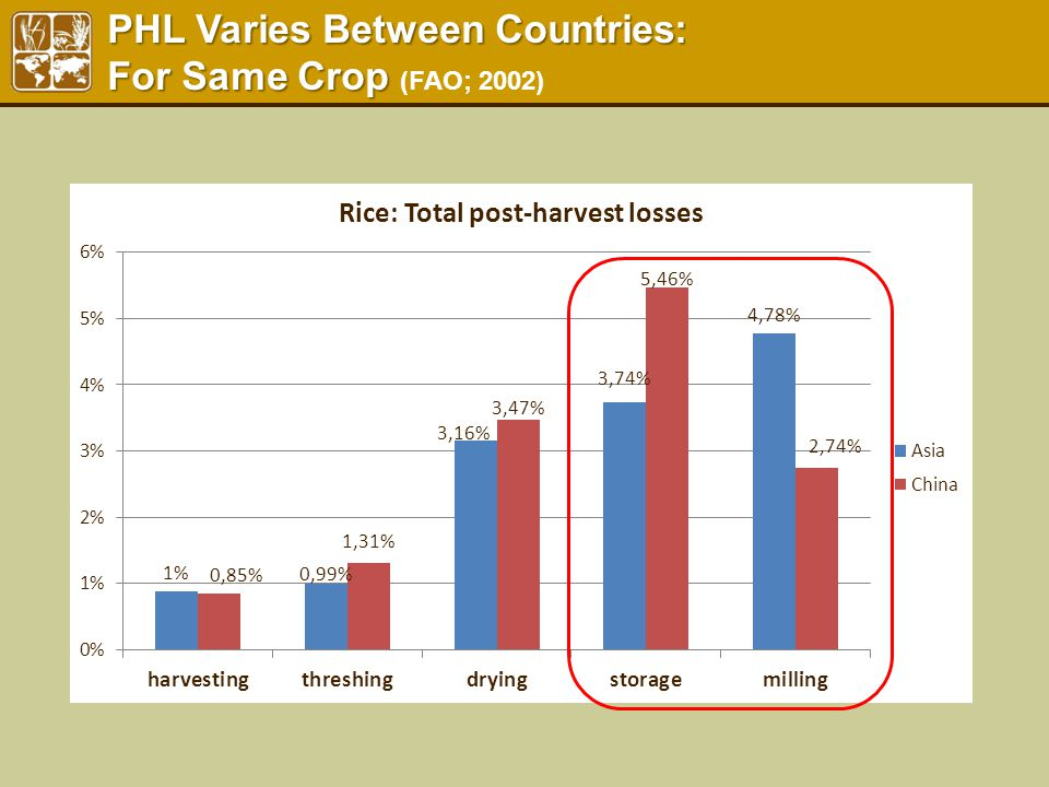 PHL Varies Between Countries: For Same Crop PHL Varies Between Countries: For Same Crop (FAO; 2002)