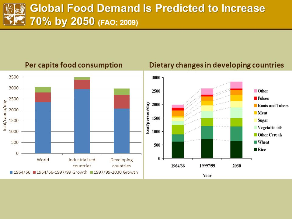 Global Food Demand Is Predicted to Increase 70% by 2050 Global Food Demand Is Predicted to Increase 70% by 2050 (FAO; 2009) Dietary changes in develop