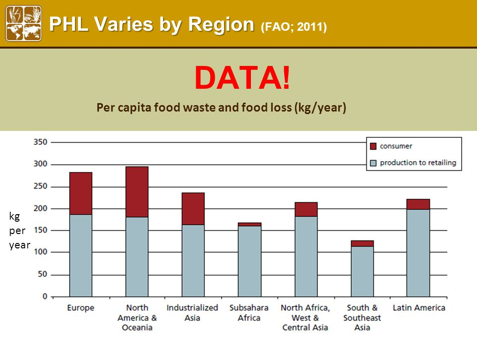 PHL Varies by Region PHL Varies by Region (FAO; 2011) kg per year Per capita food waste and food loss (kg/year) DATA!