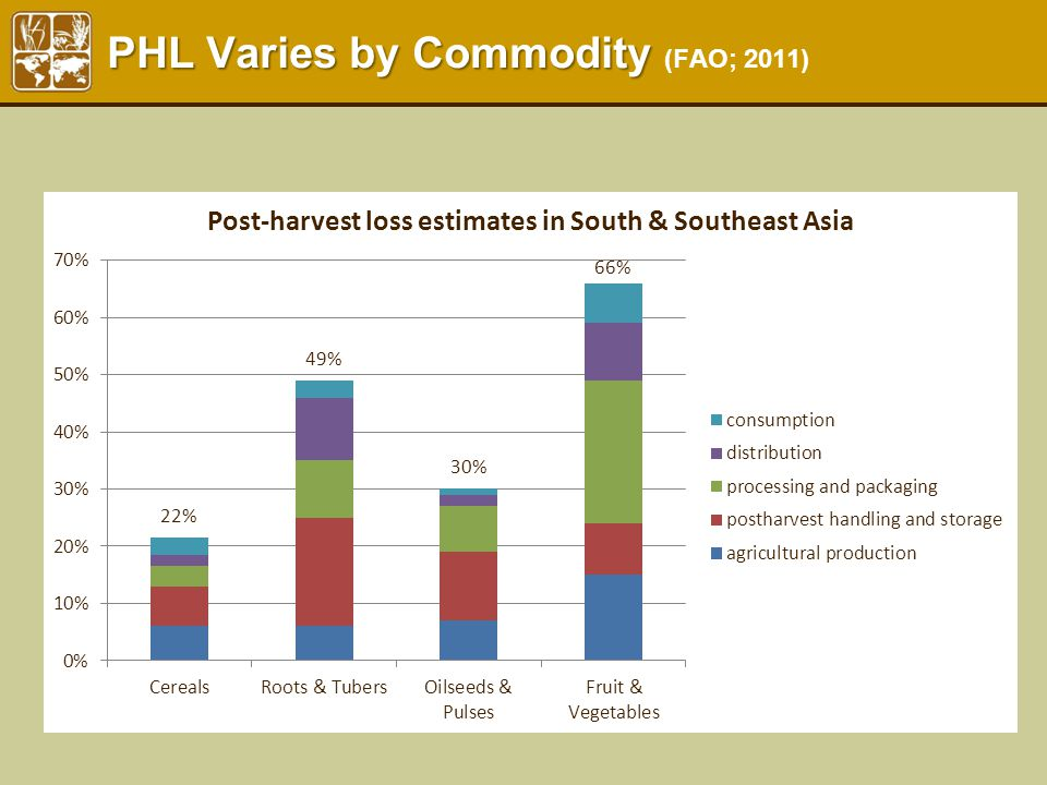 PHL Varies by Commodity PHL Varies by Commodity (FAO; 2011)