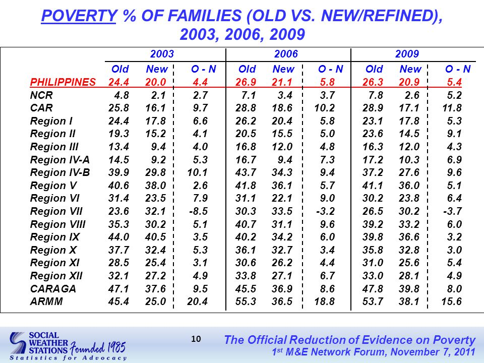 The Official Reduction of Evidence on Poverty 1 st M&E Network Forum, November 7, 2011 10 POVERTY % OF FAMILIES (OLD VS.