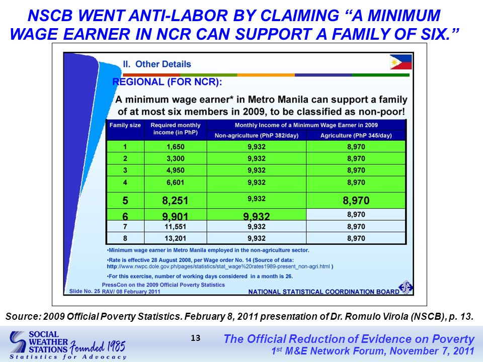 The Official Reduction of Evidence on Poverty 1 st M&E Network Forum, November 7, 2011 13 NSCB WENT ANTI-LABOR BY CLAIMING A MINIMUM WAGE EARNER IN NCR CAN SUPPORT A FAMILY OF SIX. Source: 2009 Official Poverty Statistics.