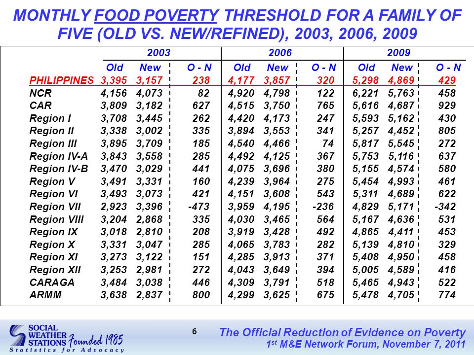 The Official Reduction of Evidence on Poverty 1 st M&E Network Forum, November 7, 2011 6 MONTHLY FOOD POVERTY THRESHOLD FOR A FAMILY OF FIVE (OLD VS.
