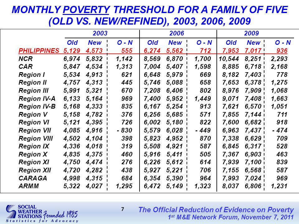 The Official Reduction of Evidence on Poverty 1 st M&E Network Forum, November 7, 2011 7 MONTHLY POVERTY THRESHOLD FOR A FAMILY OF FIVE (OLD VS.