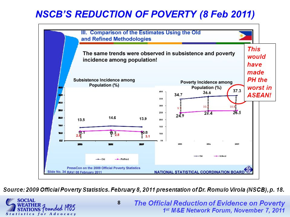The Official Reduction of Evidence on Poverty 1 st M&E Network Forum, November 7, 2011 8 NSCB'S REDUCTION OF POVERTY (8 Feb 2011) Source: 2009 Official Poverty Statistics.