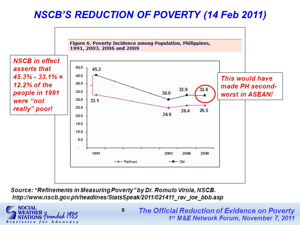 The Official Reduction of Evidence on Poverty 1 st M&E Network Forum, November 7, 2011 9 NSCB'S REDUCTION OF POVERTY (14 Feb 2011) Source: Refinements in Measuring Poverty by Dr.