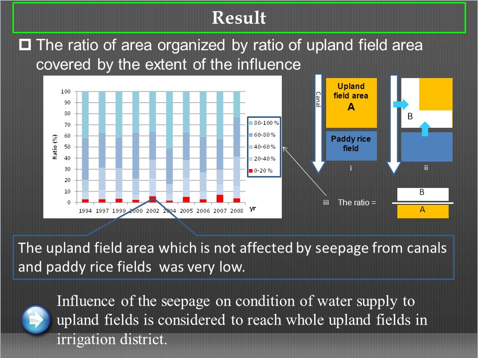 Result  The ratio of area organized by ratio of upland field area covered by the extent of the influence Influence of the seepage on condition of water supply to upland fields is considered to reach whole upland fields in irrigation district.