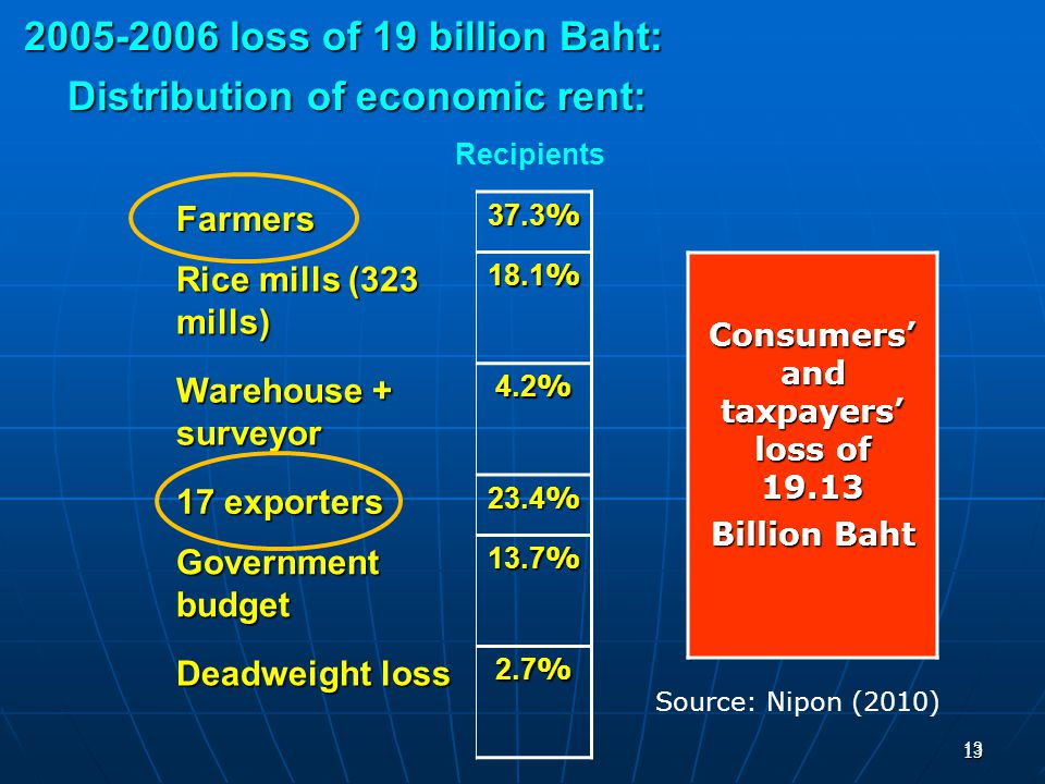 13 2005-2006 loss of 19 billion Baht: 2005-2006 loss of 19 billion Baht: Distribution of economic rent: Distribution of economic rent: 13 Farmers 37.3% Rice mills (323 mills) 18.1% Warehouse + surveyor 4.2% 17 exporters 23.4% Government budget 13.7% Deadweight loss 2.7% Recipients Consumers' and taxpayers' loss of 19.13 Billion Baht Source: Nipon (2010)