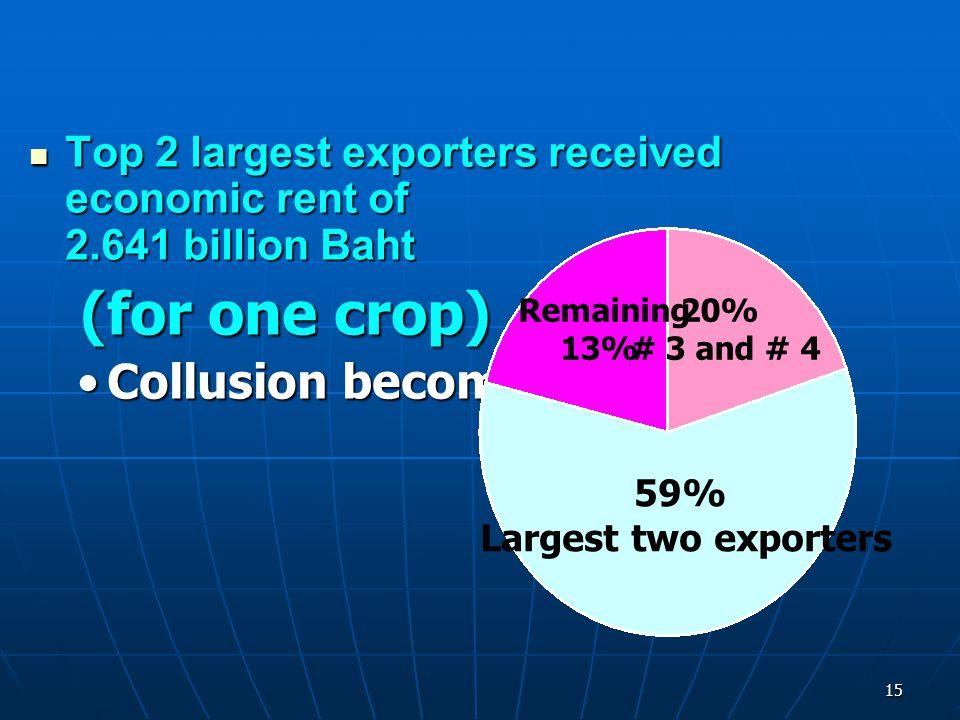 15 Top 2 largest exporters received economic rent of 2.641 billion Baht Top 2 largest exporters received economic rent of 2.641 billion Baht (for one