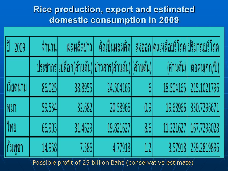 Rice production, export and estimated domestic consumption in 2009 Possible profit of 25 billion Baht (conservative estimate)