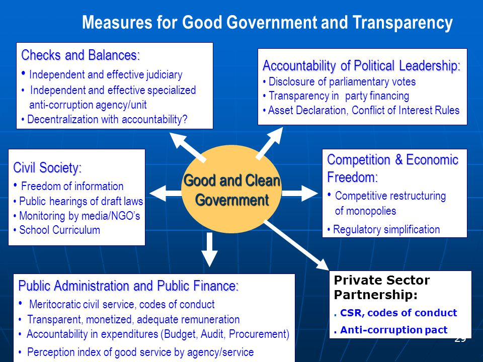 Civil Society: Freedom of information Public hearings of draft laws Monitoring by media/NGO's School Curriculum Good and Clean Government Competition & Economic Freedom: Competitive restructuring of monopolies Regulatory simplification Public Administration and Public Finance: Meritocratic civil service, codes of conduct Transparent, monetized, adequate remuneration Accountability in expenditures (Budget, Audit, Procurement) Perception index of good service by agency/service Measures for Good Government and Transparency Accountability of Political Leadership: Disclosure of parliamentary votes Transparency in party financing Asset Declaration, Conflict of Interest Rules Checks and Balances: Independent and effective judiciary Independent and effective specialized anti-corruption agency/unit Decentralization with accountability.