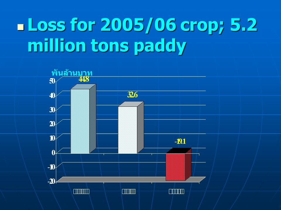 Loss for 2005/06 crop; 5.2 million tons paddy Loss for 2005/06 crop; 5.2 million tons paddy พันล้านบาท