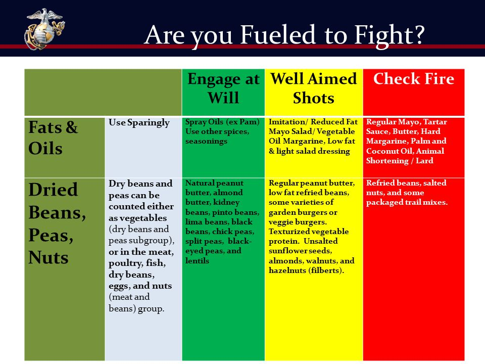 Are you Fueled to Fight? Engage at Will Well Aimed Shots Check Fire Fats & Oils Use Sparingly Spray Oils (ex Pam) Use other spices, seasonings Imitati