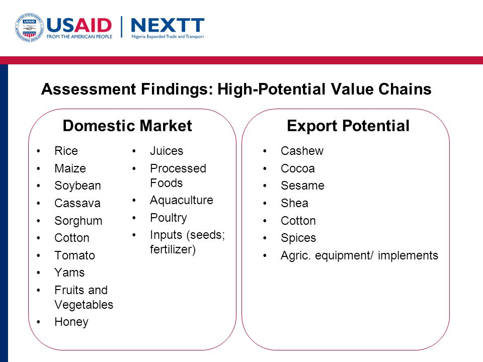 Assessment Findings: Complementary Needs for Attracting Investments Infrastructure (roads, rail, power, water, connectivity) Efficient transport and logistics Warehousing and storage Market Information Capital Food Safety/Standards Enabling Policy