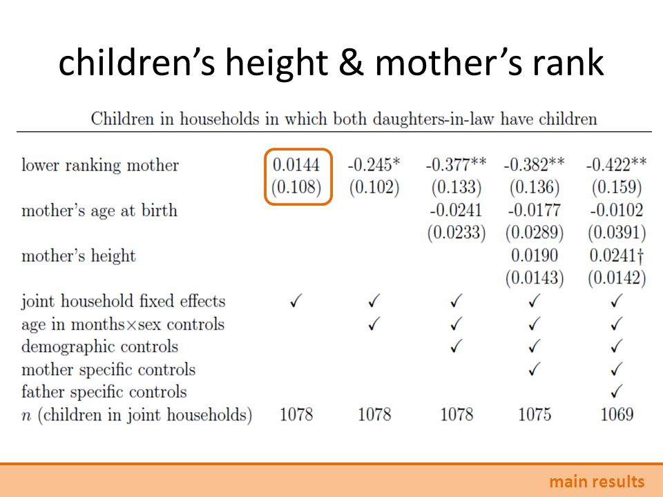 children's height & mother's rank main results