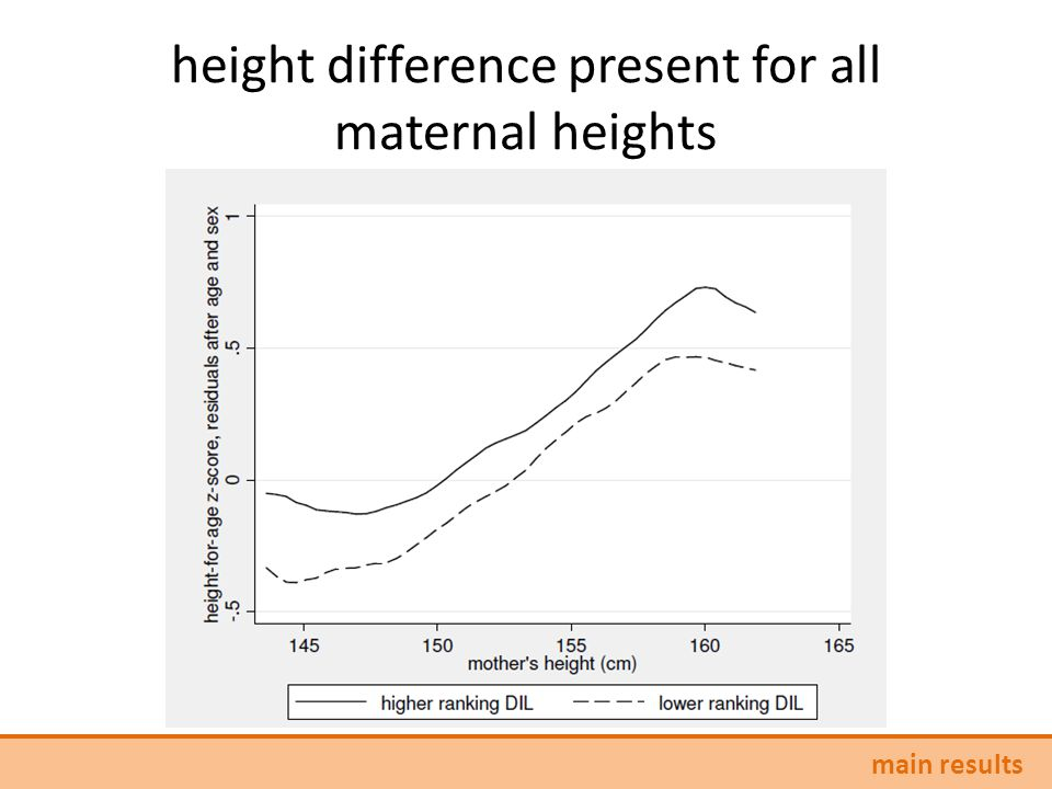 height difference present for all maternal heights main results