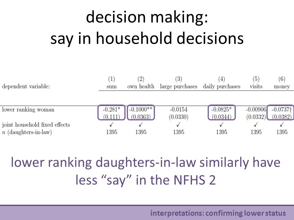 v interpretations: confirming lower status decision making: say in household decisions lower ranking daughters-in-law similarly have less say in the NFHS 2