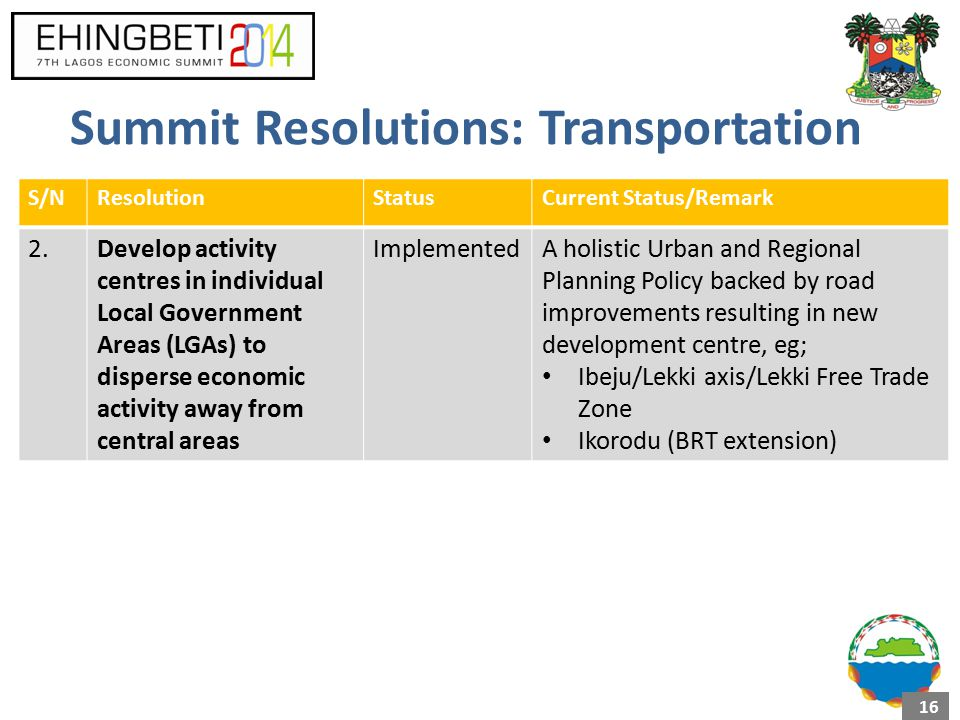 Summit Resolutions: Transportation S/NResolutionStatusCurrent Status/Remark 2.Develop activity centres in individual Local Government Areas (LGAs) to disperse economic activity away from central areas ImplementedA holistic Urban and Regional Planning Policy backed by road improvements resulting in new development centre, eg; Ibeju/Lekki axis/Lekki Free Trade Zone Ikorodu (BRT extension) 16